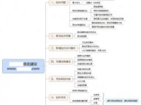 网站怎么进行SEO诊断?