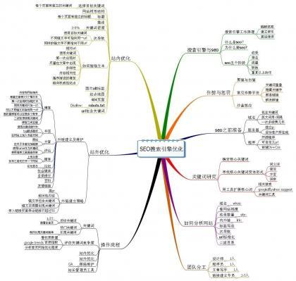 SEO学习流程指南